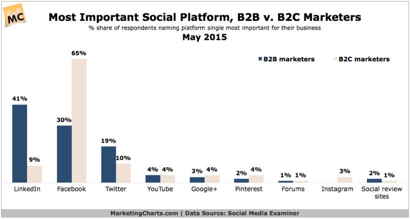 Marketers' Top B2C & B2B Social Channels, May 2015 {CHART]