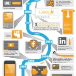 The History of Online Advertising [INFOGRAPHIC]