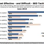 Effectiveness & Difficulty Of 8 SEO Tactics, June 2015 [CHART]