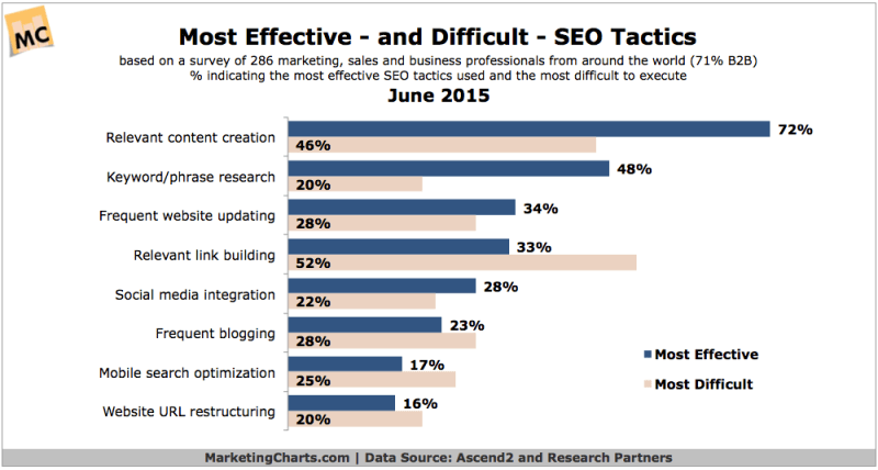 Effectiveness & Difficulty Of 8 SEO Tactics, June 2015 [CHART]