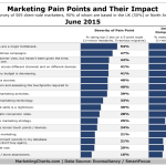 Marketers' Top Pain Points, June 2015 [CHART]
