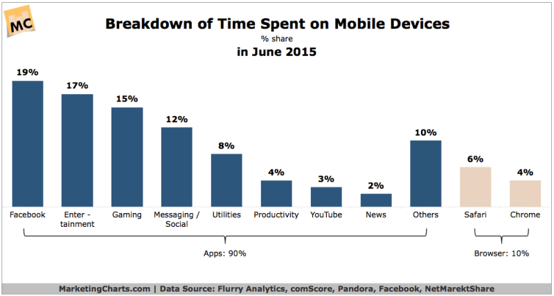 Time Spent On Mobile Devices - Apps vs Browser, June 2015 [CHART]