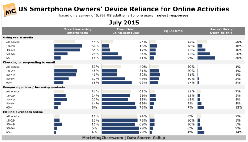 Smart Phone Activities By Generation, July 2015 [CHART]