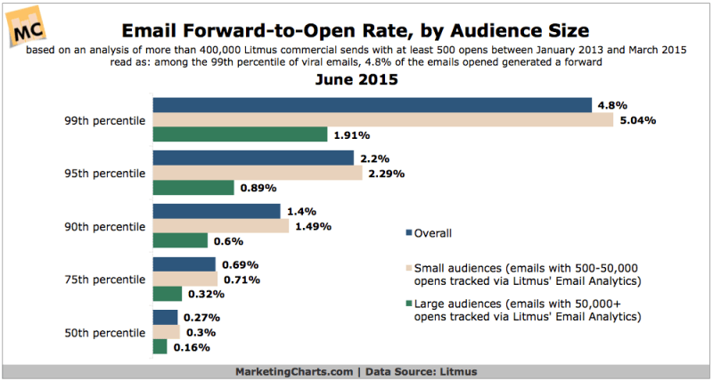 Email Forward-To-Open Rates, June 2015 [CHART]