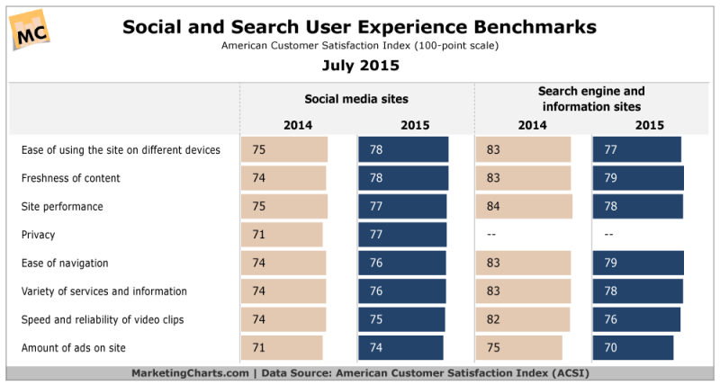 Social & Search User Experience Benchmarks, July 2015 [CHART]