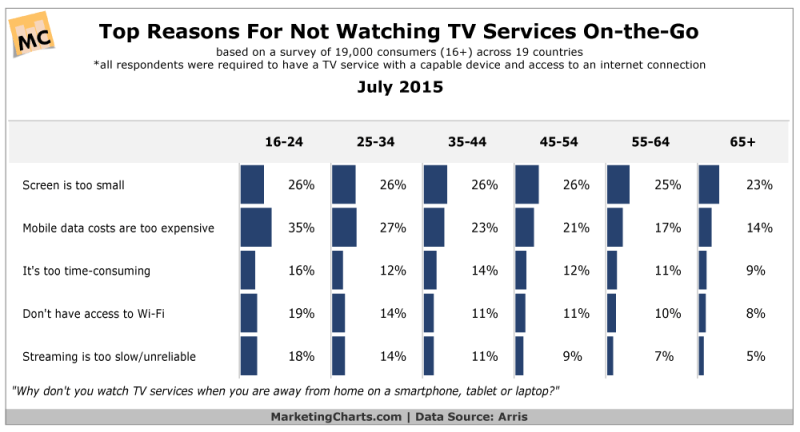 Top Reasons People Don't Watch Mobile TV, July 2015 [CHART]