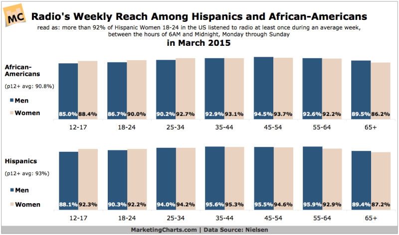 Radio's Reach Among Hispanics & African Americans, March 2015 [CHART]