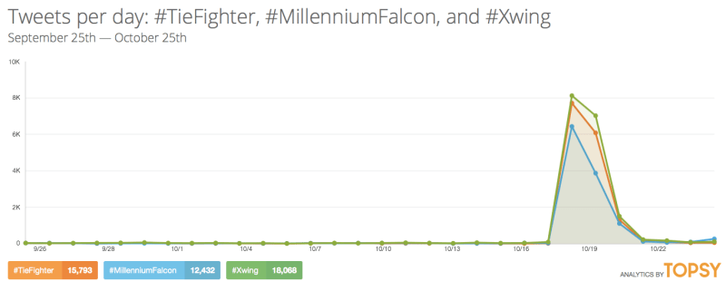 Chart: Star Wars - The Force Awakens Trailer Hashtags Twitter Statistics