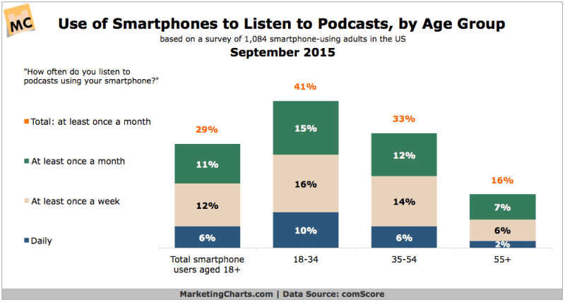 Mobile Podcast Listeners By Age, September 2015 [CHART]