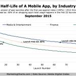 Half-Life Of Media/Entertainment, Finance & Shopping Apps, September 2015 [CHART]