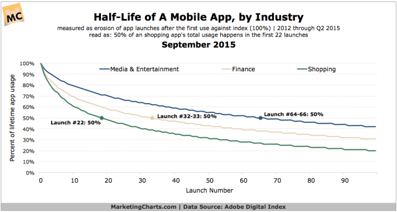 Half-Life Of Media/Entertainment, Finance & Shopping Apps, September 2015 [CHART]