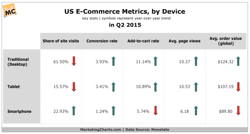 US eCommerce Metrics By Device, Q2 2015 [CHART]