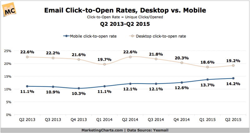 Email Click-To-Open Rates, 2013-2015 [CHART]