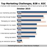 B2C vs B2B Top Marketing Challenges, October 2015 [CHART]