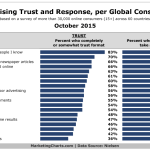 Trust In Advertising By Format, October 2015 [CHART]
