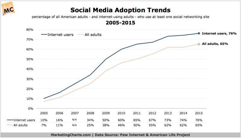 Social Media Adoption, 2005-2015 [CHART]