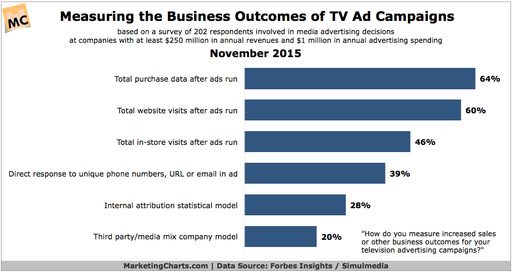 Metrics For Measuring Success Of TV Ad Campaigns [CHART]
