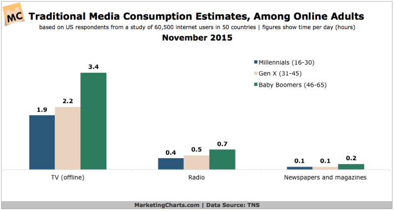 Traditional Media Consumption By Generation [CHART]