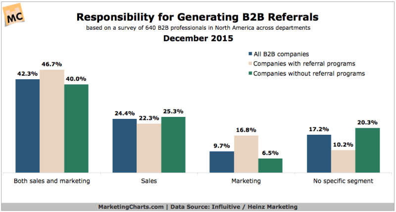B2B Roles Responsible For Referrals [CHART]