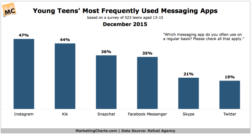 Most Popular Messaging Apps Used By Young Teens
