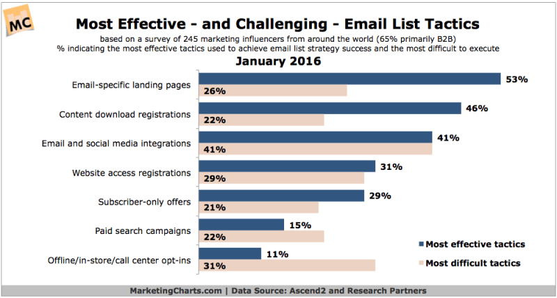 Most Effective & Toughest Email List Tactics [CHART]
