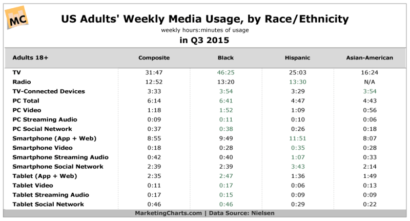 Americans' Weekly Media Consumption By Race/Ethnicity [TABLE]