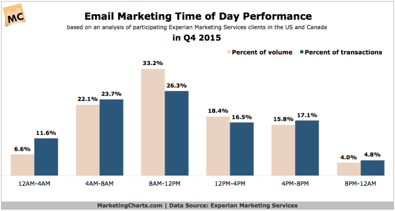 Email Marketing Performance By Time Of Day, Q4 2015 [CHART]