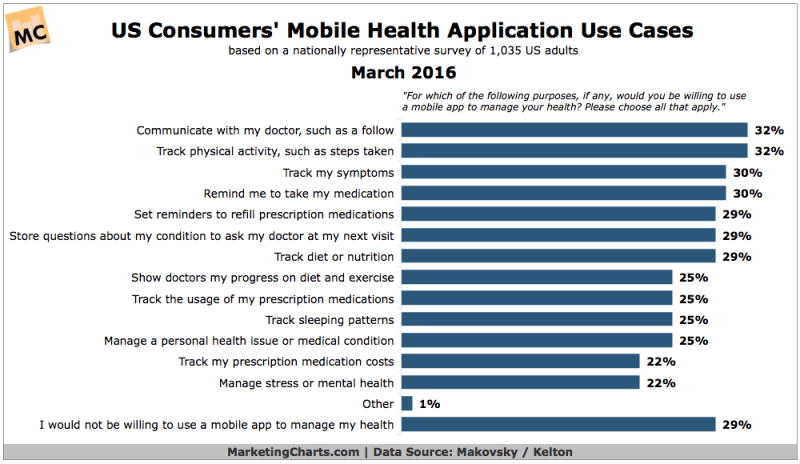 Why People Use Mobile Health Apps [CHART]