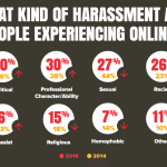 Types Of Online Harassment [INFOGRAPHIC]