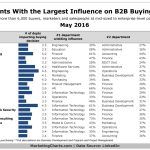 Influential B2B Departments by Industry