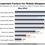 Top Factors For Mobile Shoppers