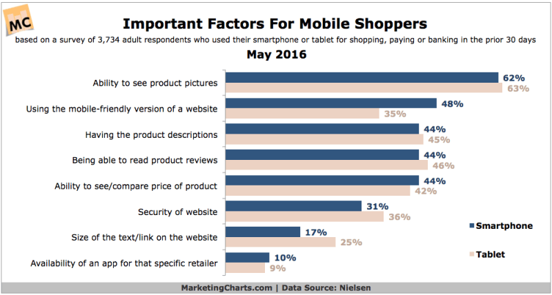 Top Factors For Mobile Shoppers [CHART]