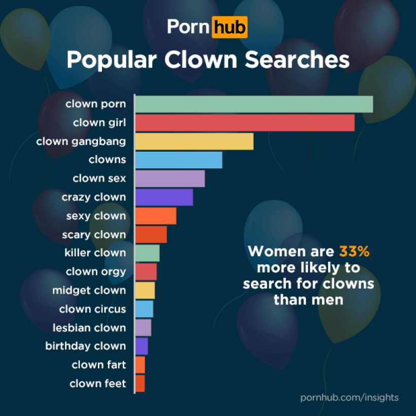 Most Popular Clown Porn Searches [CHART]