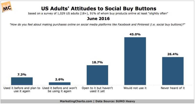 Attitudes Toward Social Commerce [CHART]