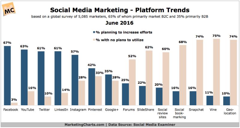 Social Media Marketing Platform Trends [CHART]