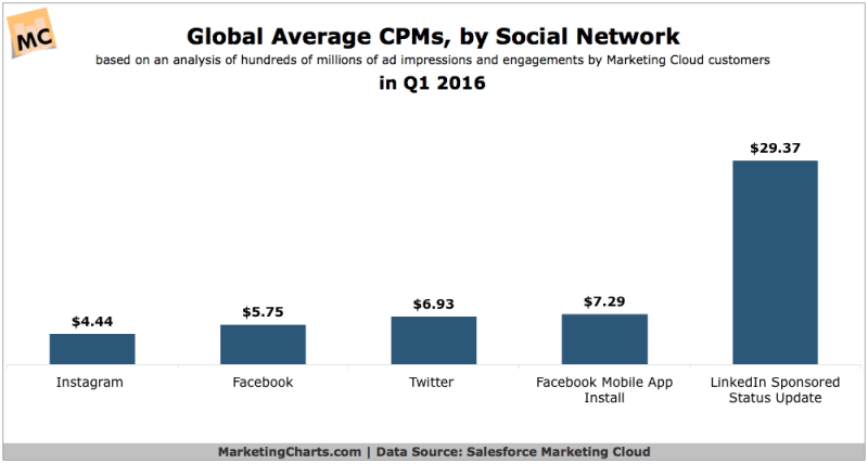 Chart: Global CPMs By Social Network