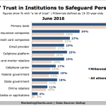 Trust In Institutions To Safeguard Personal Data