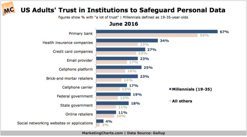 Chart - Trust In Institutions To Safeguard Personal Data