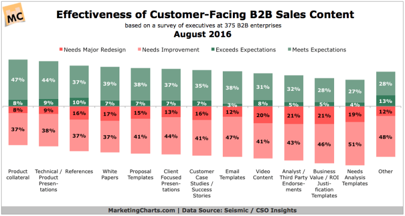 Chart: Effective B2B Sales Content Types