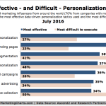 Chart: Most Effective and Difficult Personalization Tactics