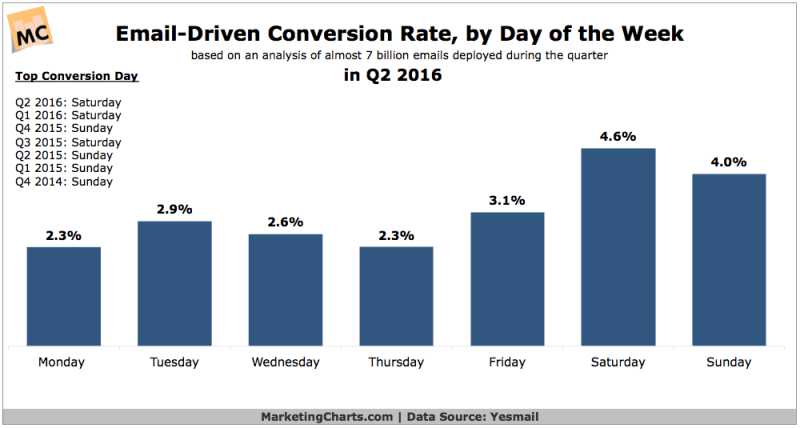 Chart: Email Conversion Rate by Day of Week