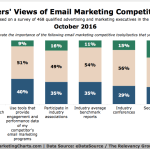 Chart: Email Marketing Competition Analysis Tactics