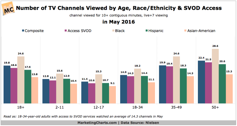 Number of TV Channels Viewed by Americans