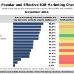 Chart: Top B2B Marketing Channels