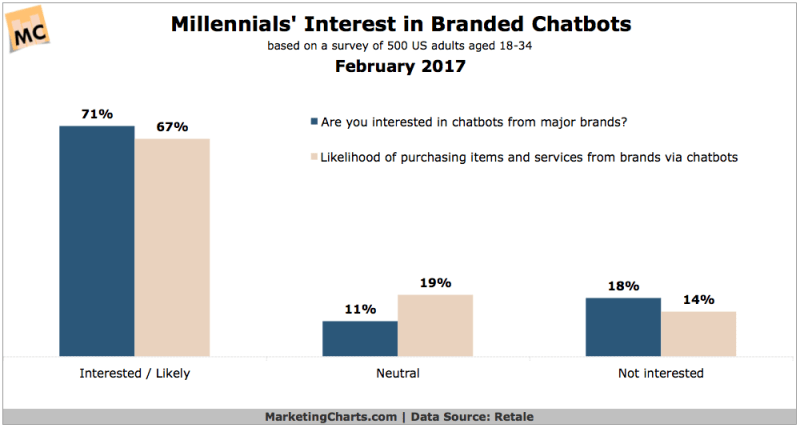 Chart: Millennial Interest in Branded Chatbots