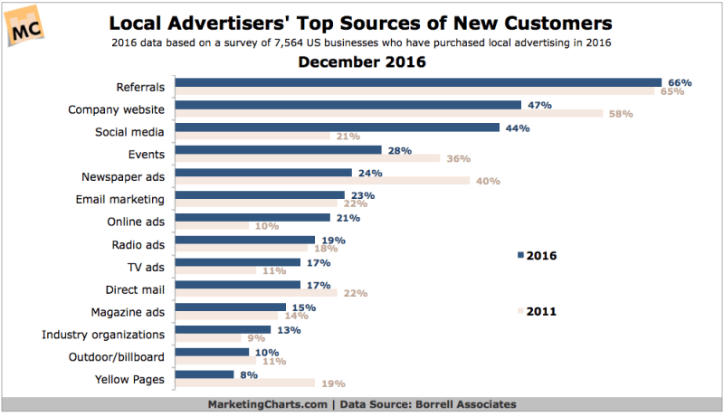 Chart: Sources of New Customers for Local Businesses