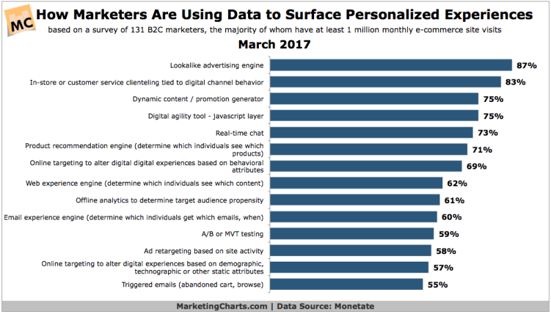 Chart: Marketing Data-Driven Personalization