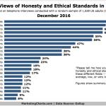 Chart: Reputation Of Professions