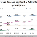 Chart: Average Revenue Per User For Social Sites