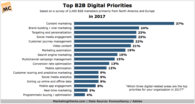 Chart: B2B Digital Marketing Priorities
